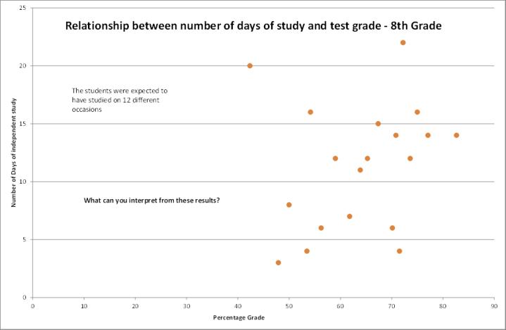 math test results