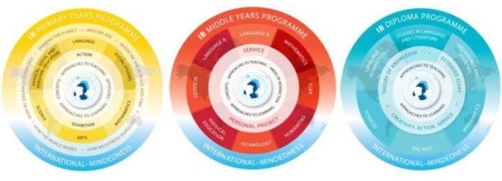 new-ib-programme-models-pyp-myp-dp-cc